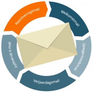 Reactivatie-mail nieuwsbrief software