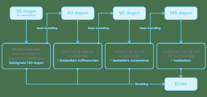 Voorbeeld Marketing Automation