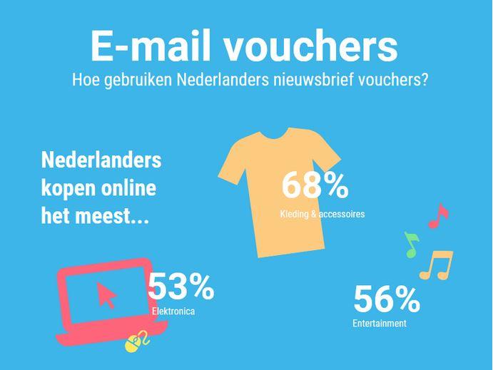 E-mail voucher gebruik Nederland 2018